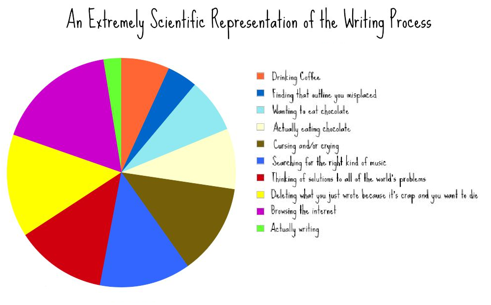 an-extremely-scientific-representation-of-the-writing-process